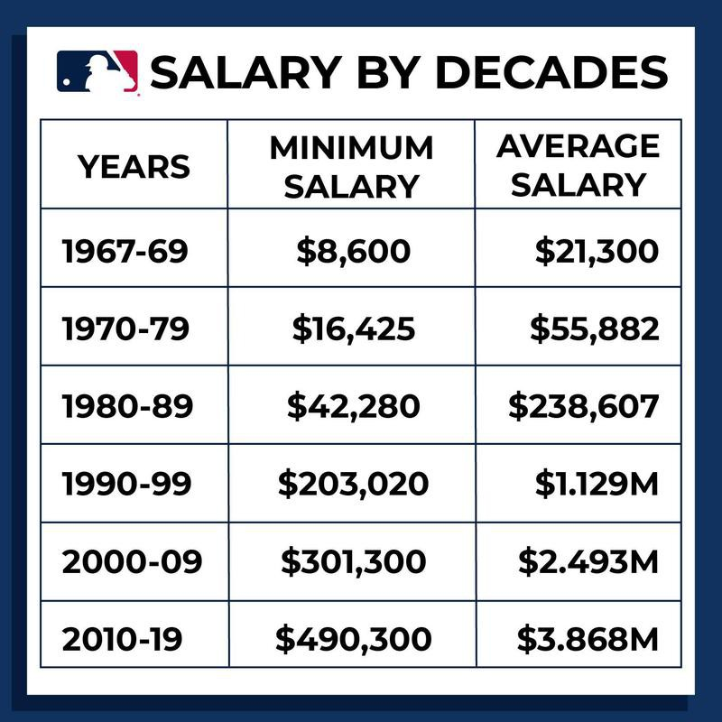 MLB salaries