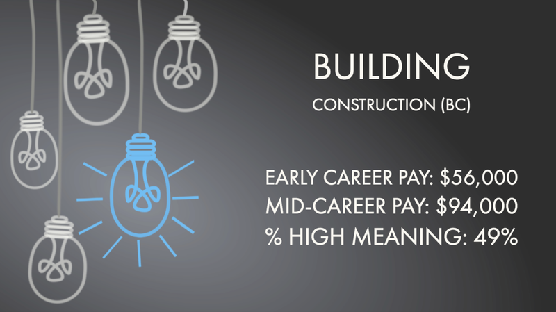 Building Construction (BC)