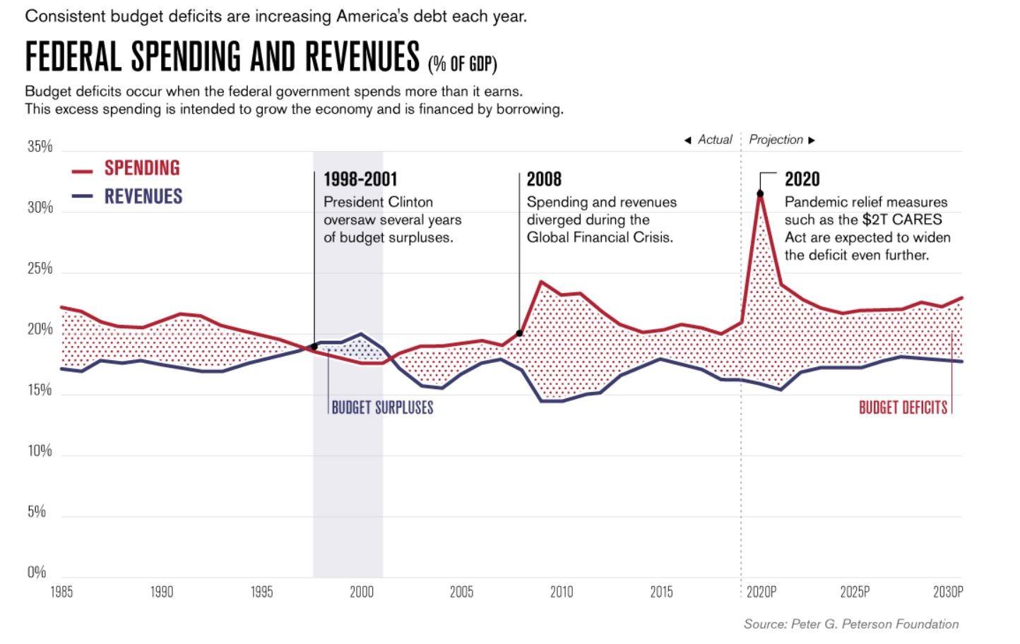 Federal spending vs. revenue