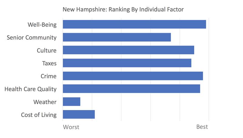 New Hampshire rankings