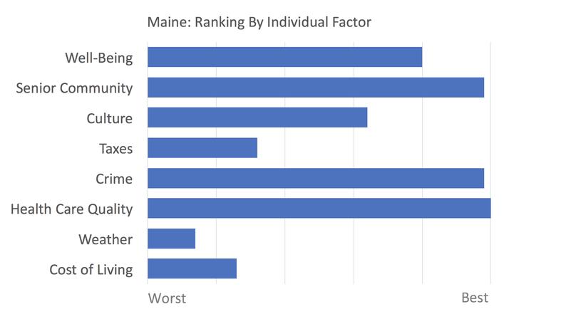 Maine rankings