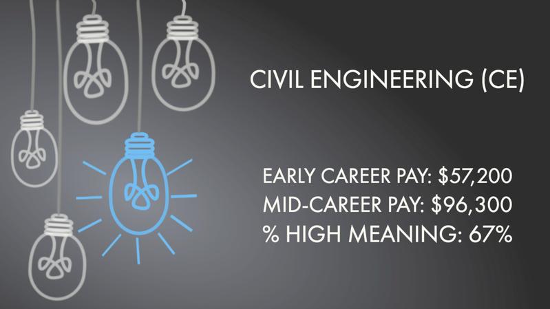 Civil Engineering (CE)