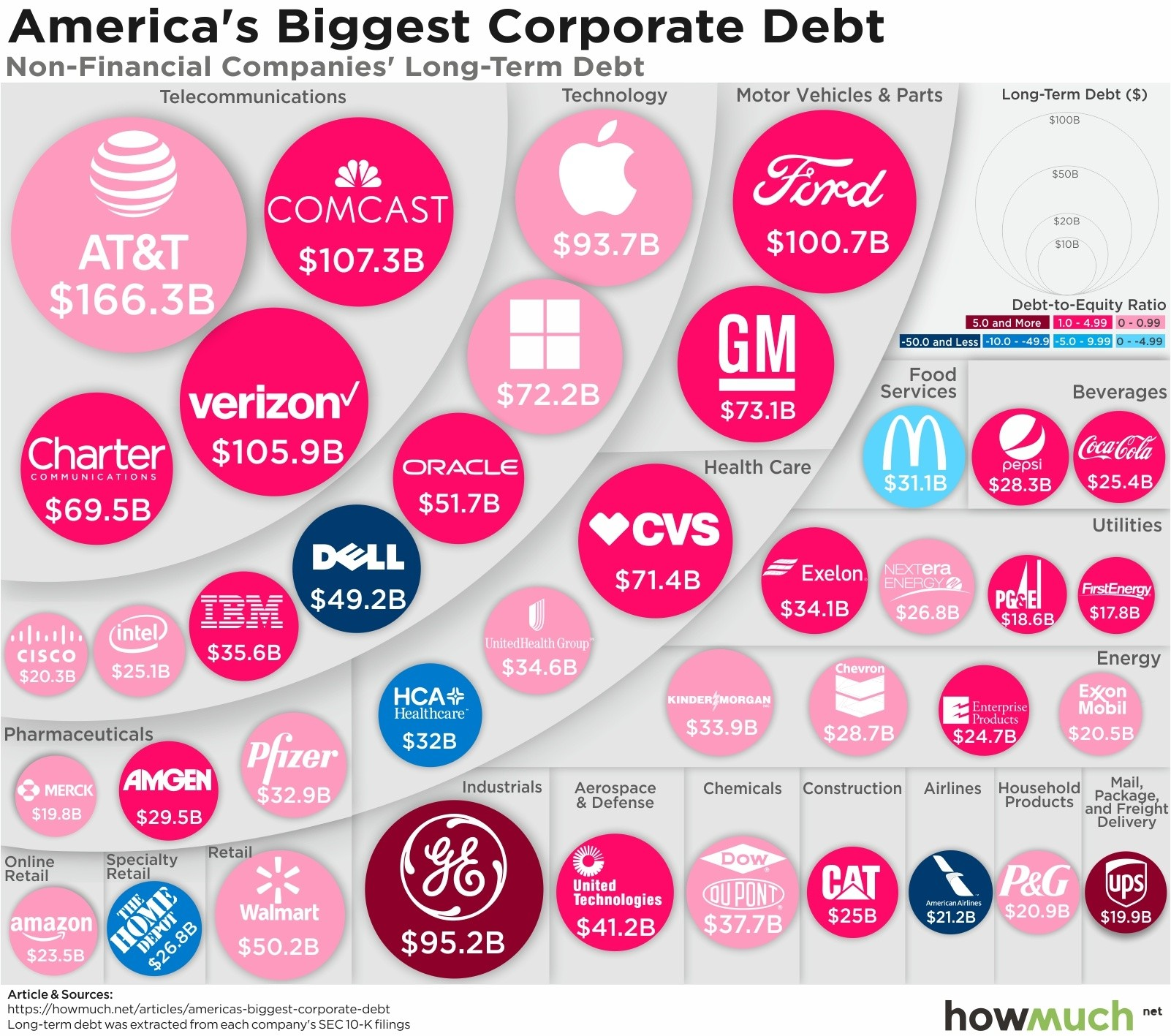 Corporate debt by company