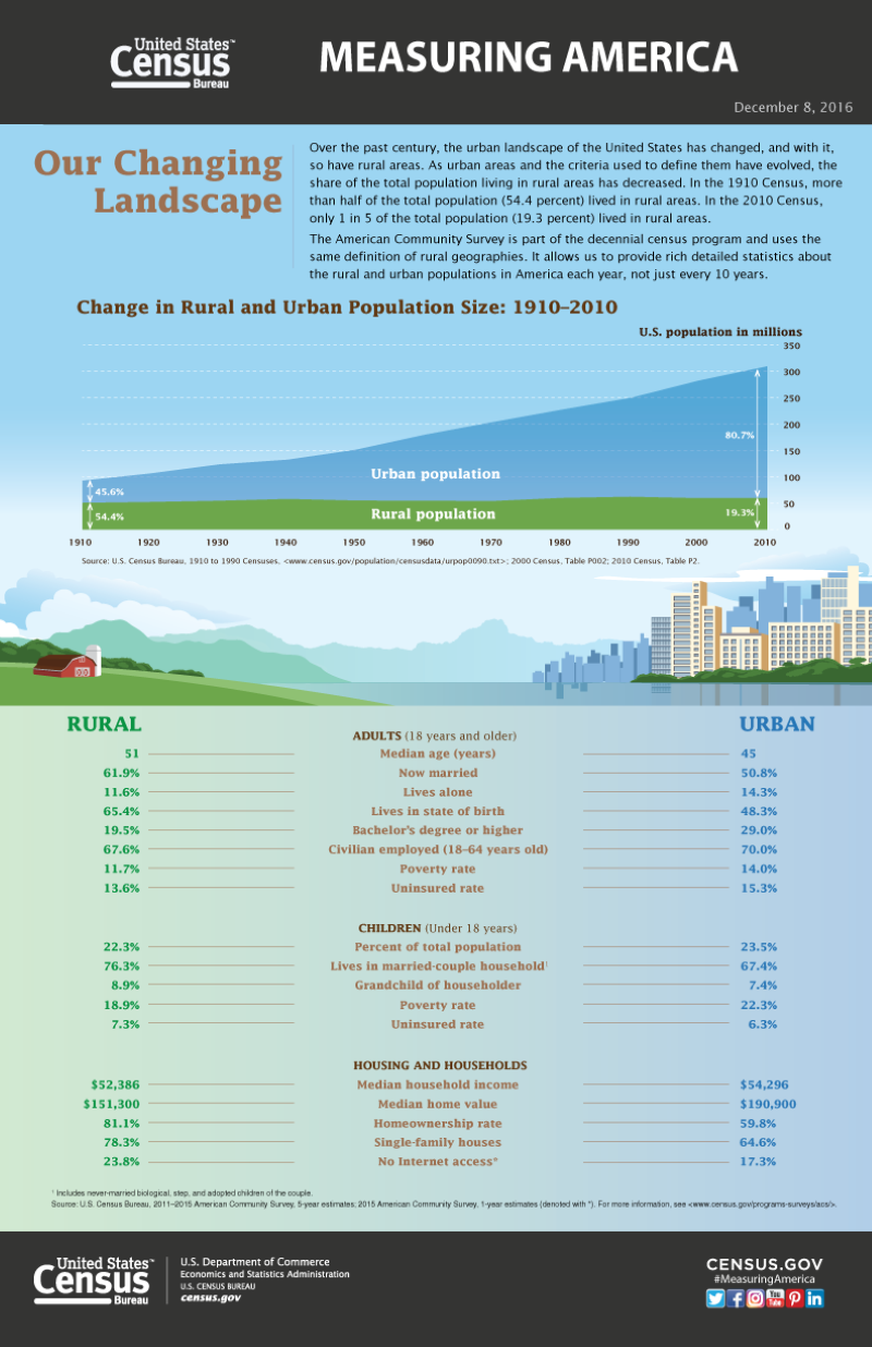 Change in rural and urban population size