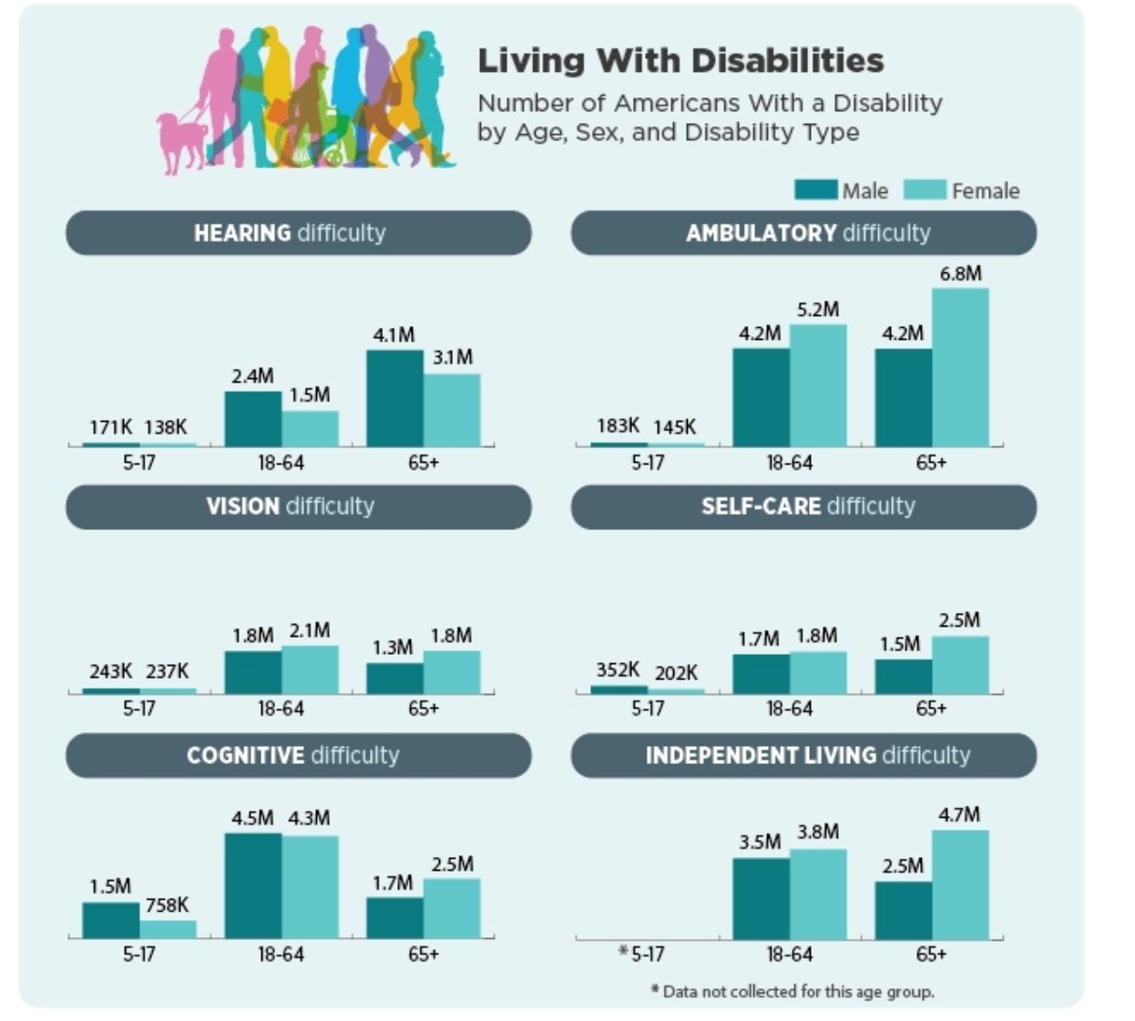 Number of Americans living with disabilites
