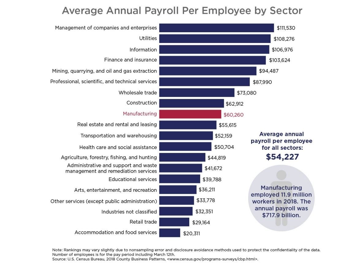 Average payroll per sector in the United States