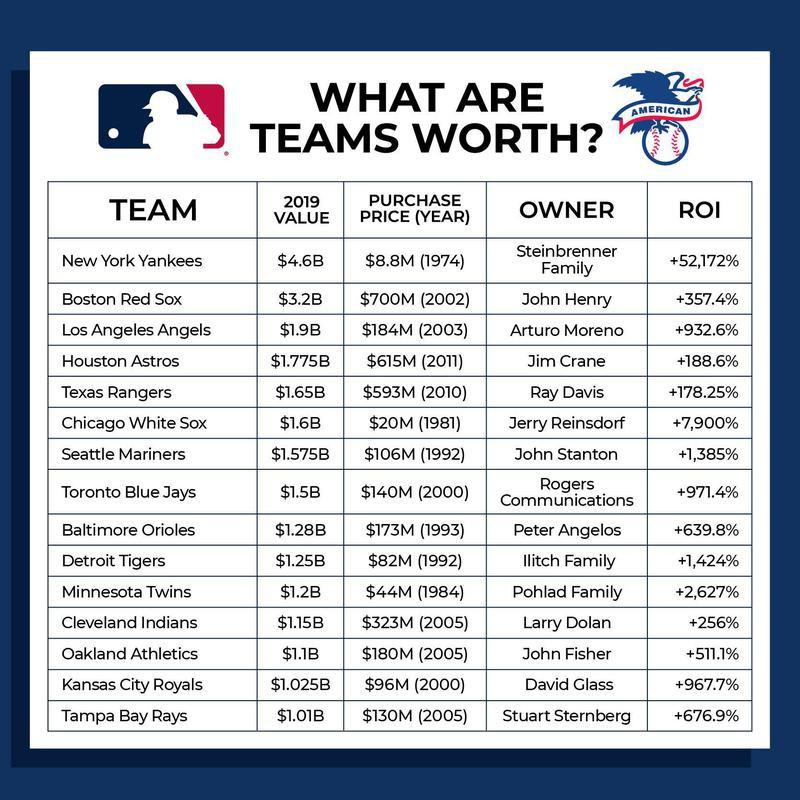 American League team values
