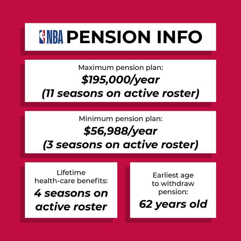 NBA pension plan