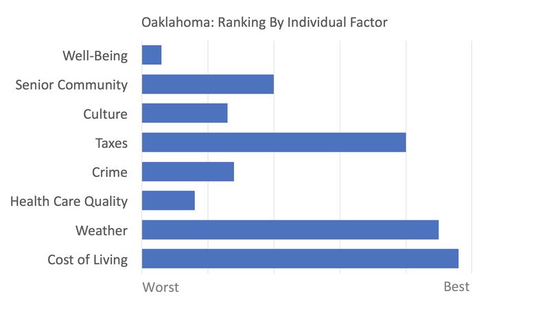 Oklahoma rankings