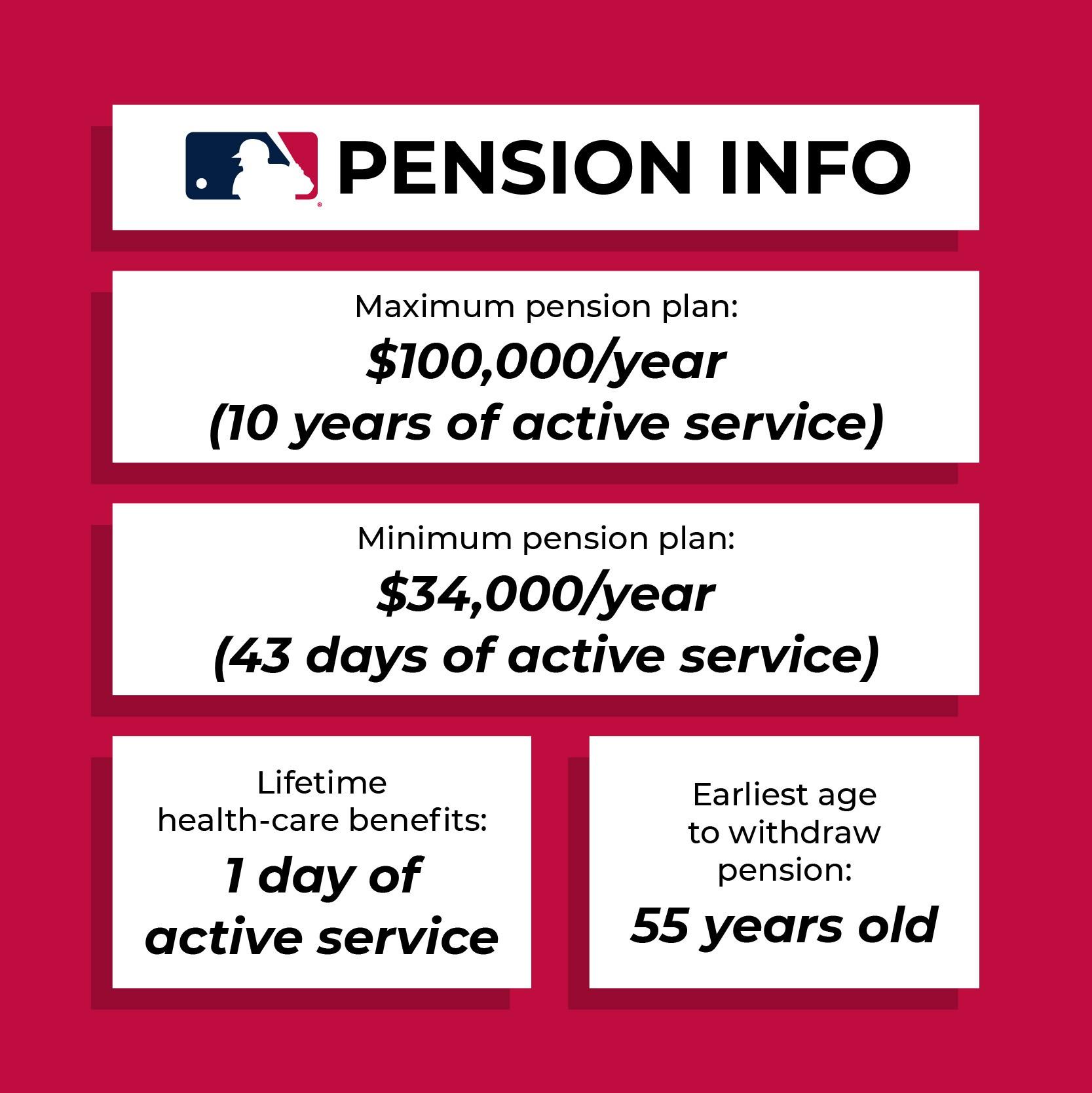 MLB pension plan