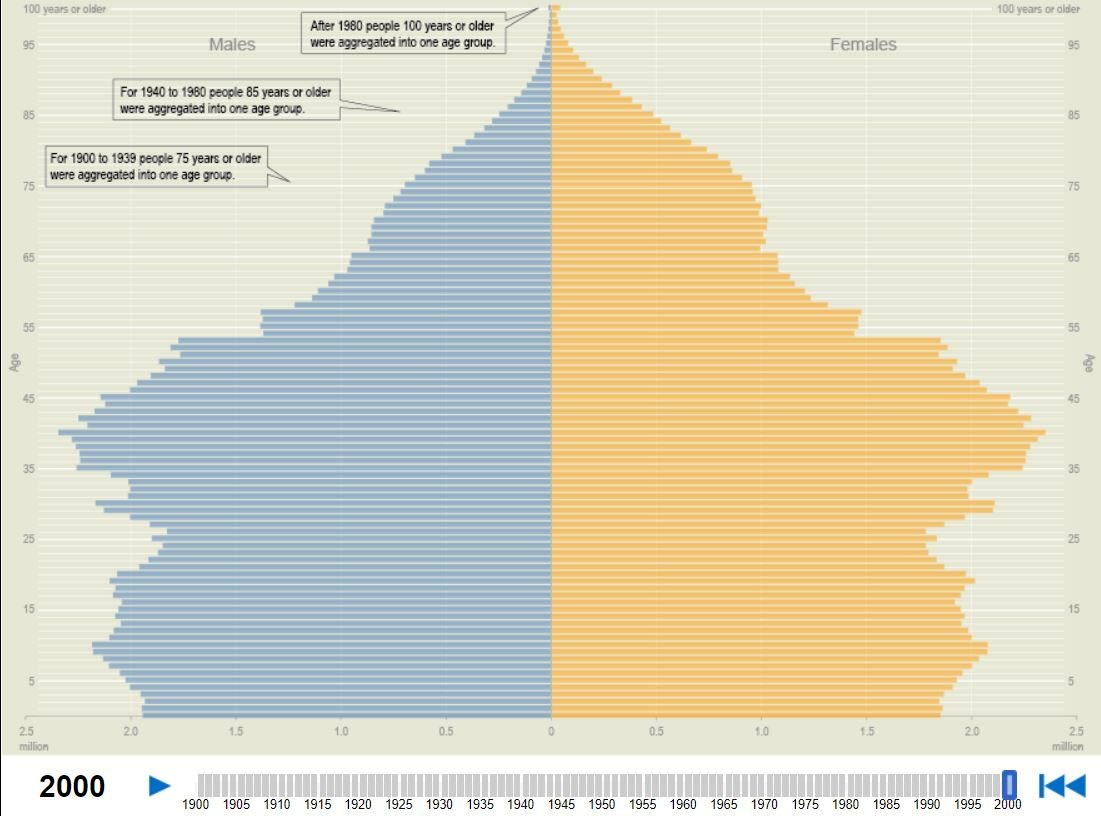 Age and sex of American people in 2000