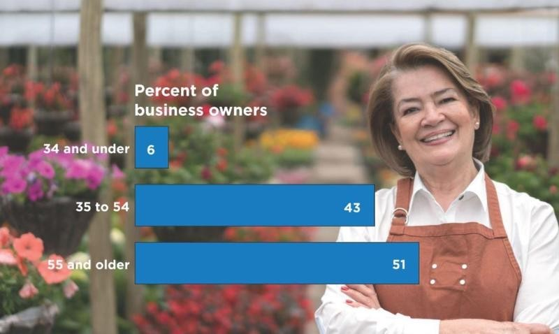Business owners ages