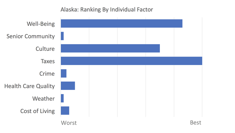 Alaska rankings