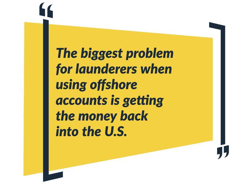 Laundering Money Via Offshore Accounts