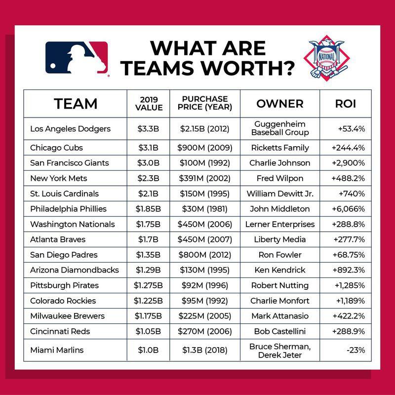 National League team values