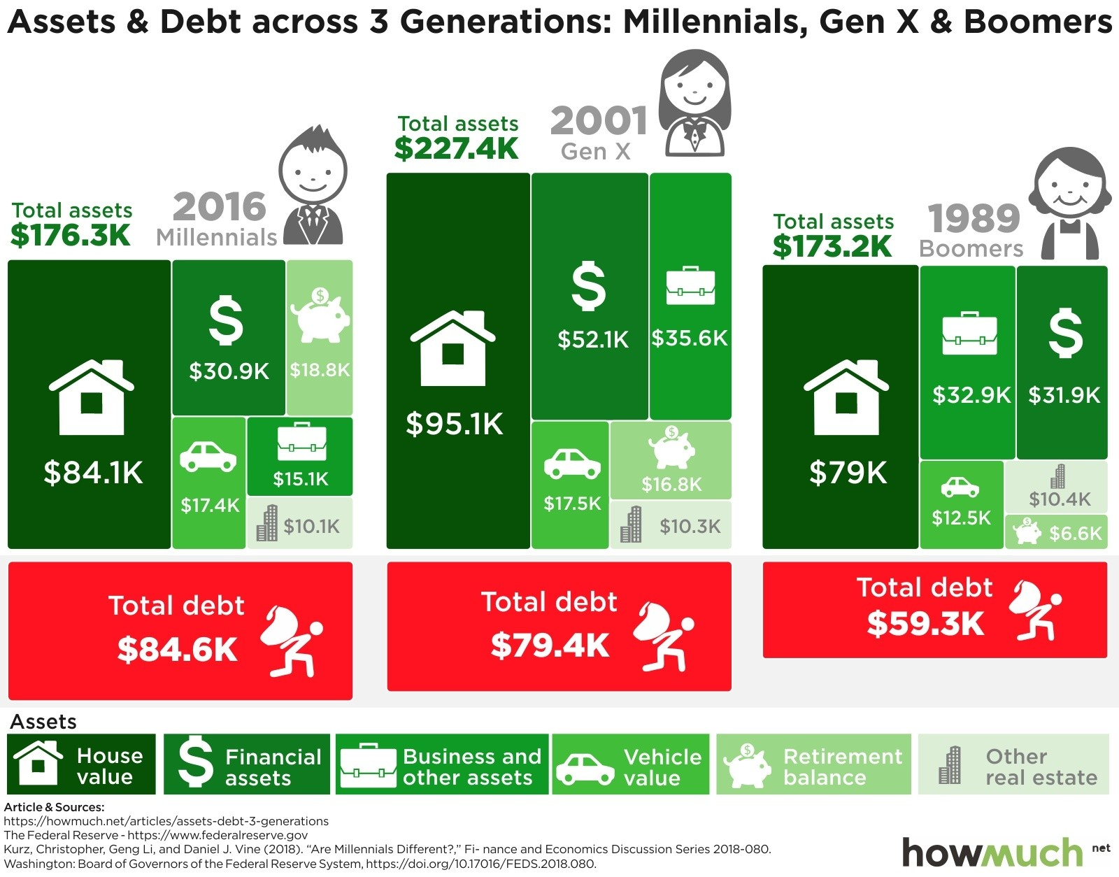 Assets and debts for millennials, boomers and gen xers