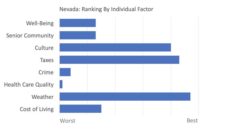 Nevada rankings