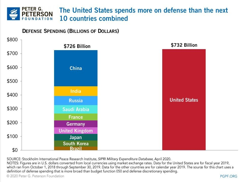 U.S. defense spending vs. other countries