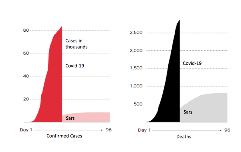 COVID-19 vs. SARS