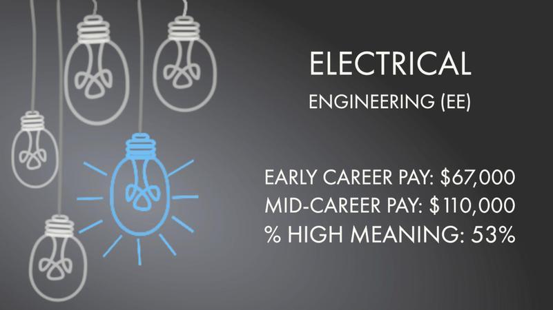Electrical Engineering (EE)