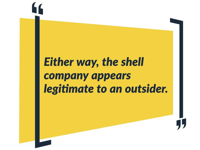 Money Laundering Shell Companies, Explained Simply