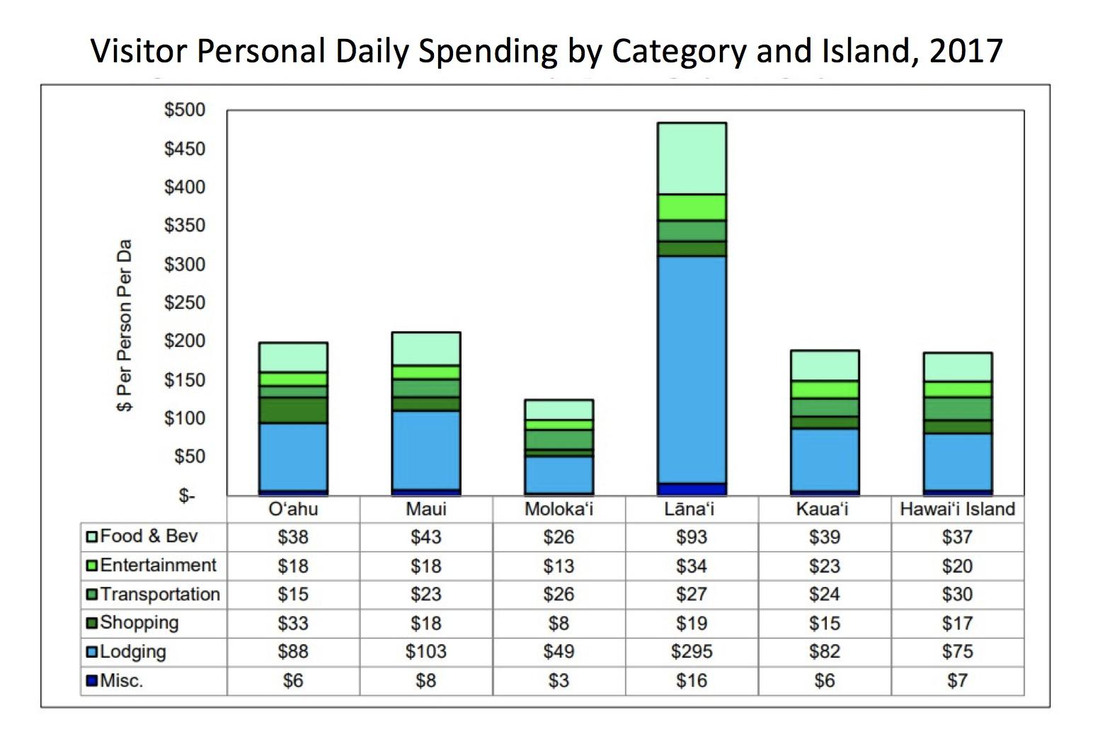Hawaii Tourist Spend by Island