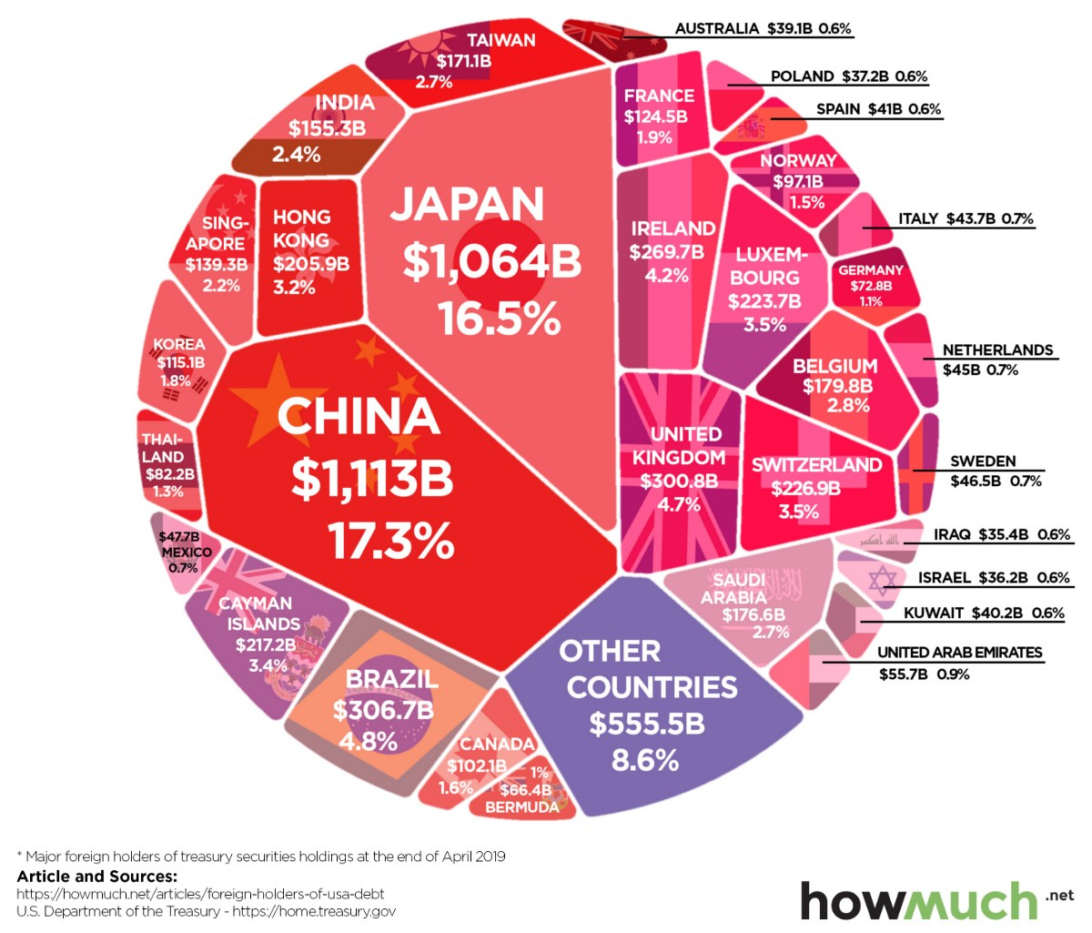 Countries that own U.S. debt