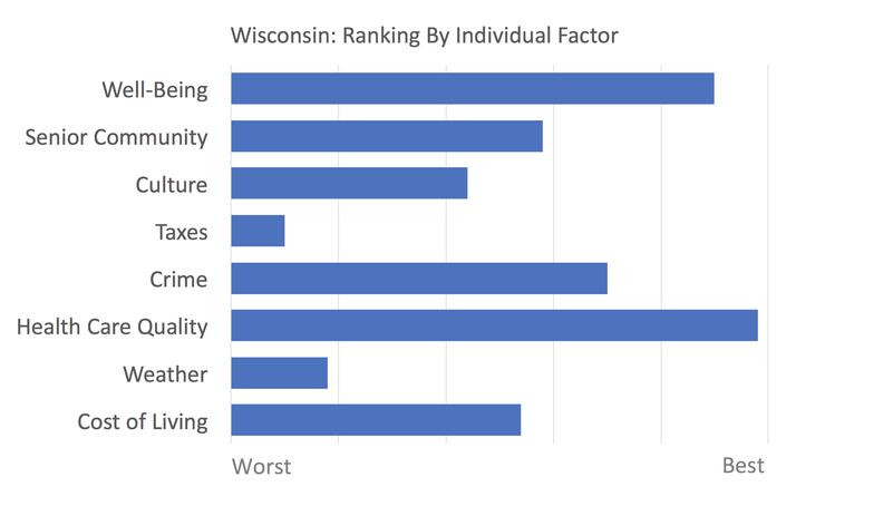 Wisconsin rankings