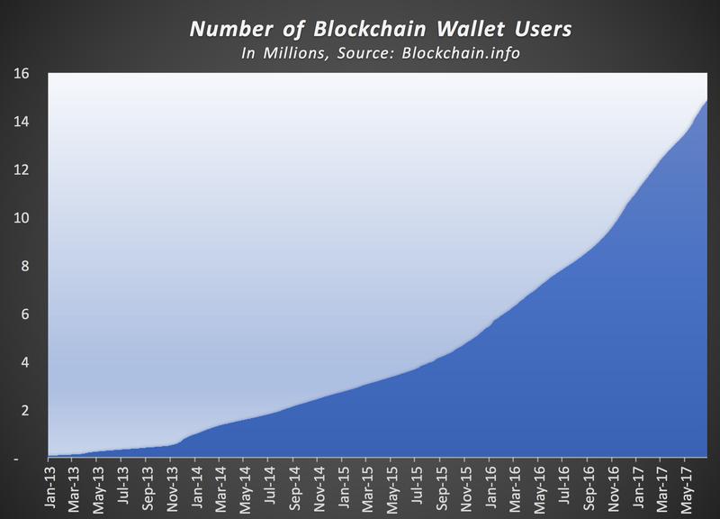 Blockchain wallet growth