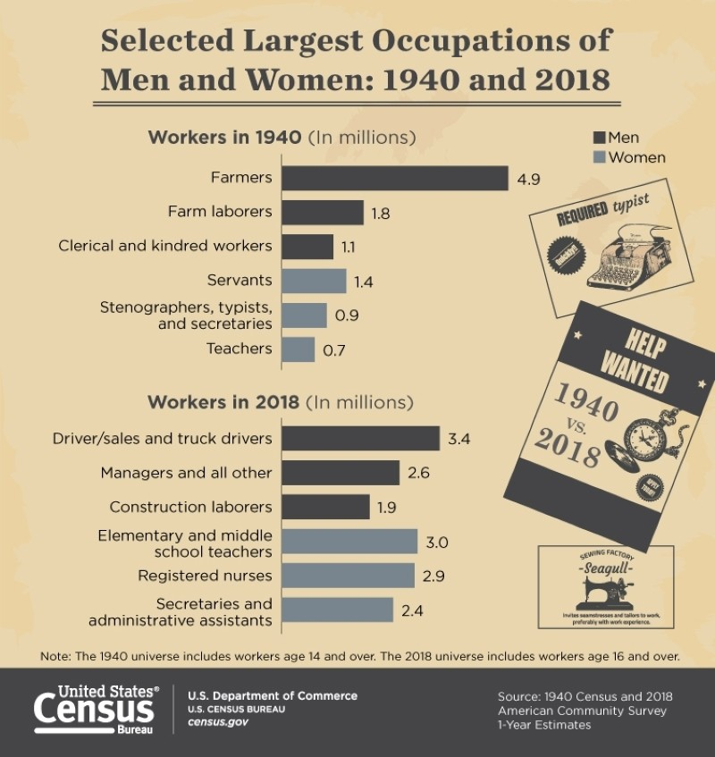 Largest occupations of men and women: 1940 and 2018