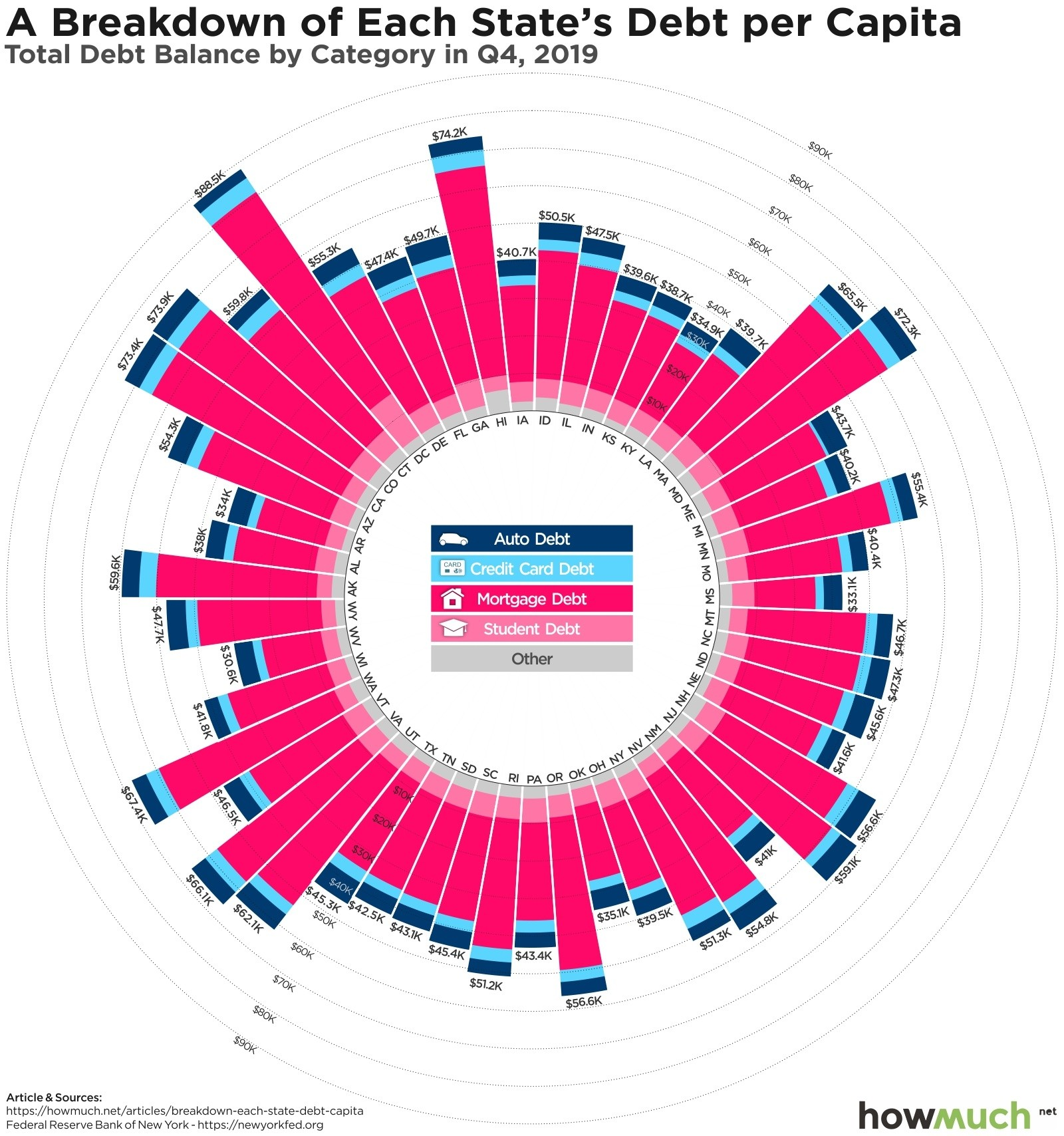 State debt per capita breakdown