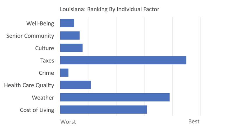 Louisiana rankings