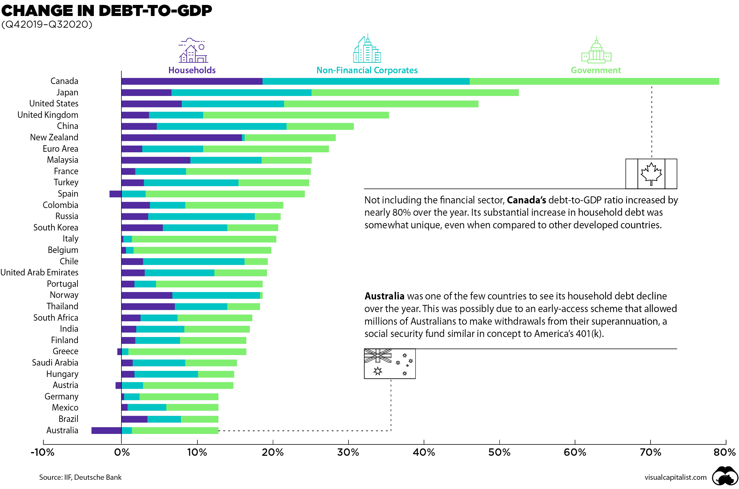 Change in debt-to-GDP ratio
