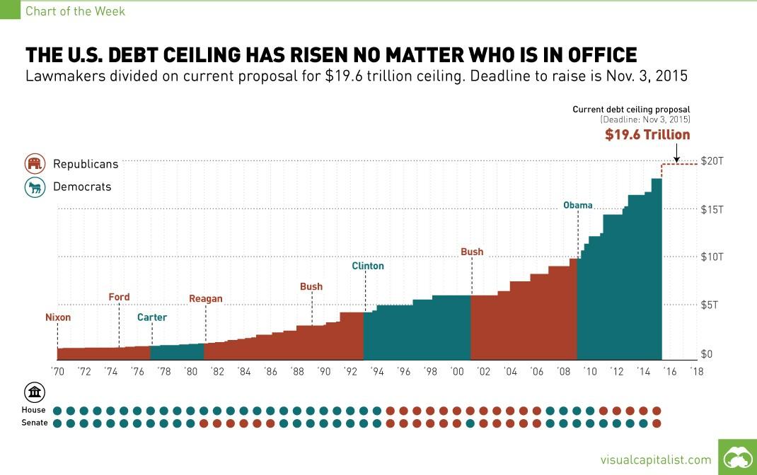 U.S. debt ceiling chart