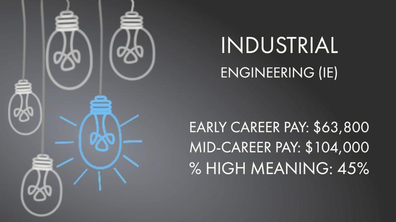 Industrial Engineering (IE)