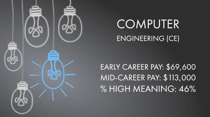Computer Engineering (CE)