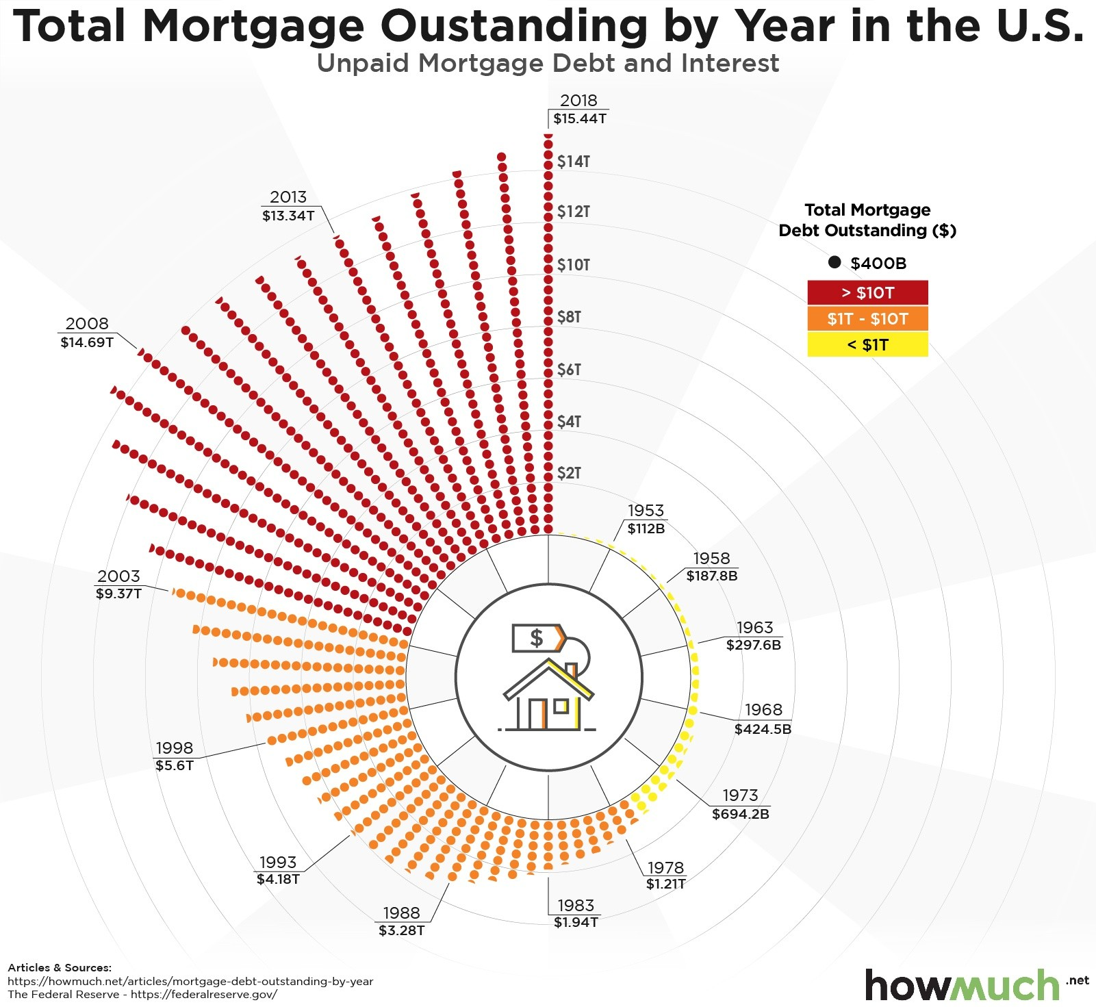 Outstanding mortgage debt by year