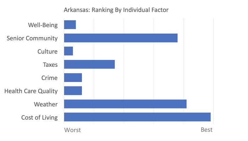 Arkansas rankings
