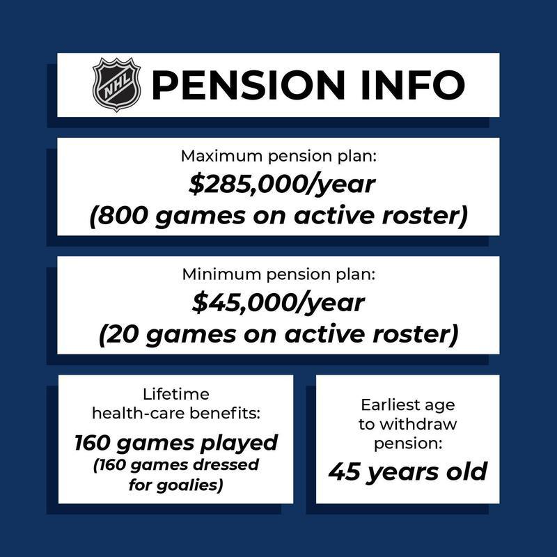 NHL pension plan