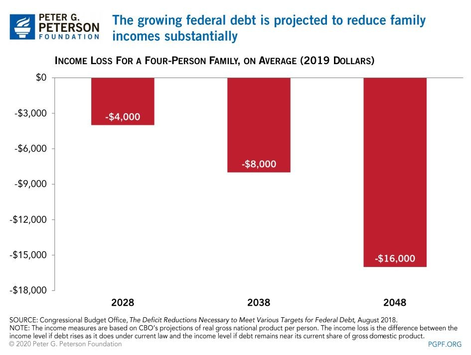 Federal debt will impact family income