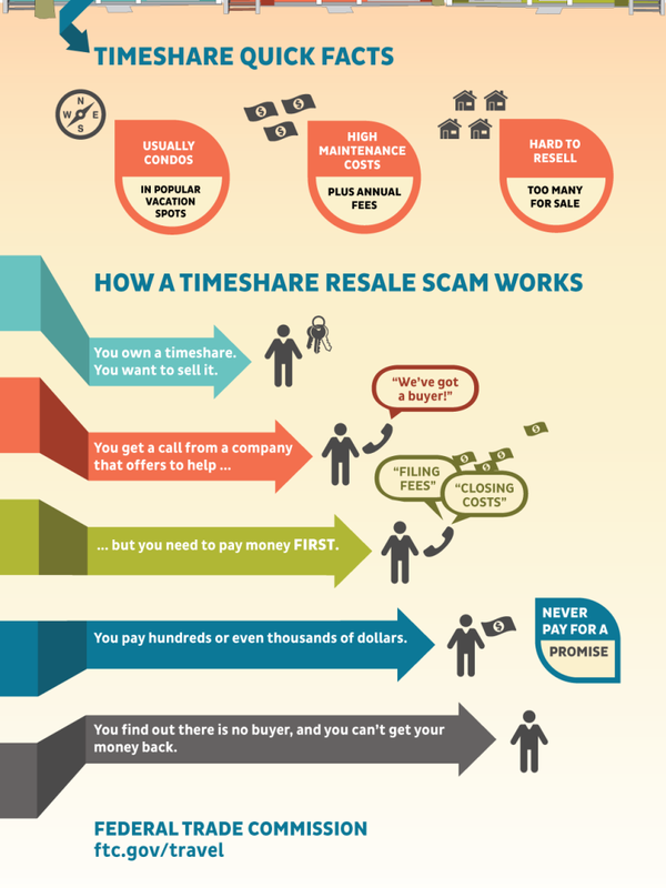 Timeshare Resell Scam