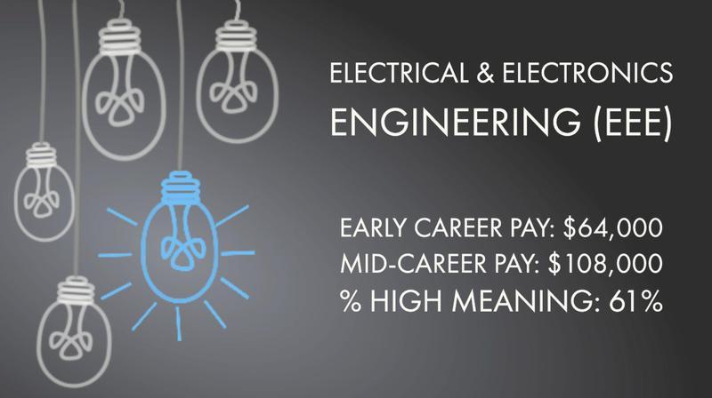 Electrical & Electronics Engineering (EEE)