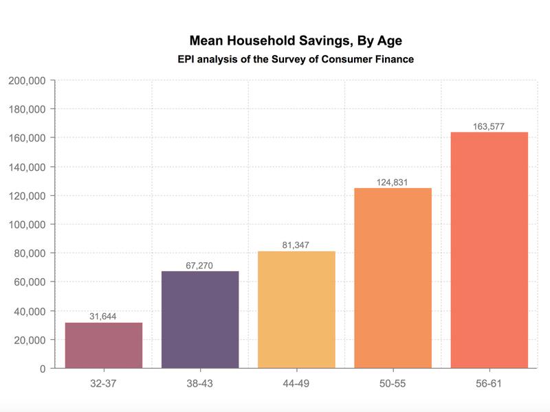 Average family savings