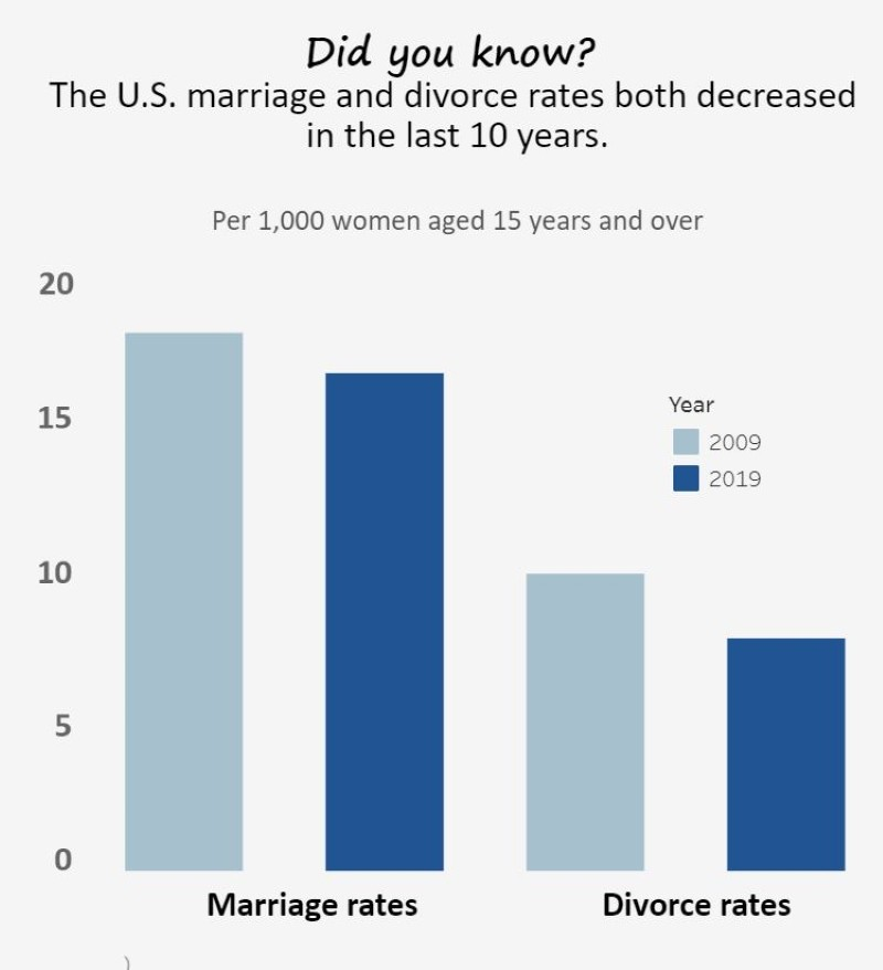 Marriage and divorce rates, 2009-2019