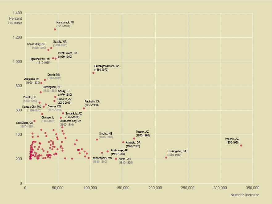 Boom cities since 1830