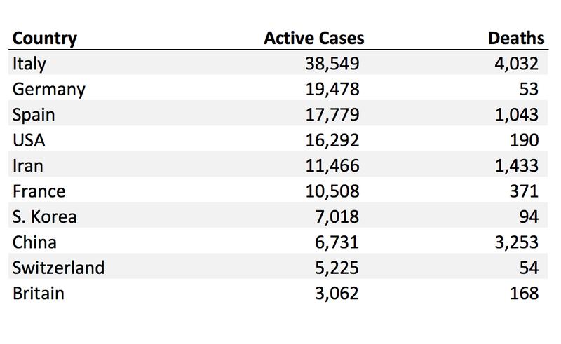Active COVID19 cases