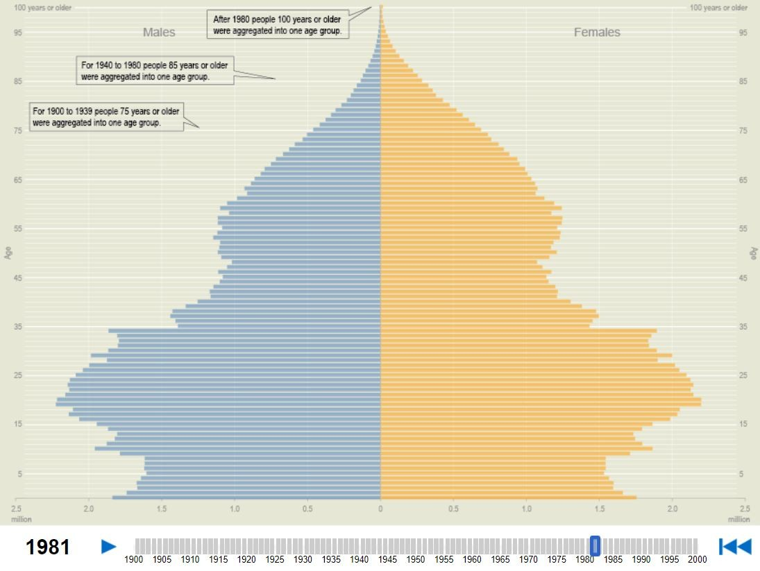 Age and sex of U.S. population in 1981