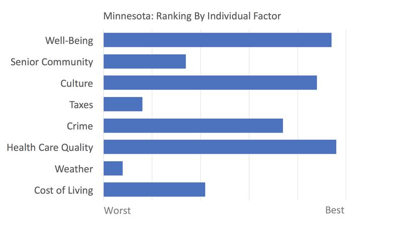 Minnesota rankings
