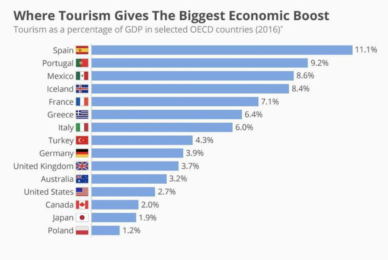 Tourism as a percentage of GDP