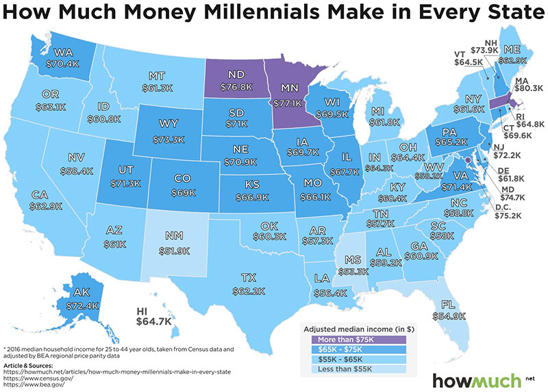 Millenial Income by State